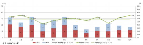 MRSA耐性菌比率